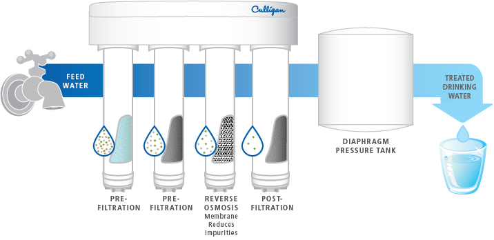 Culligan RO Drinking Water Filtration System Diagram